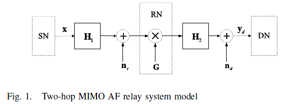 Amplify And Forward Relay Amplify And-forward af